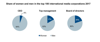 chart media